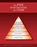 The Five Dysfunctions of a Team (Poster)