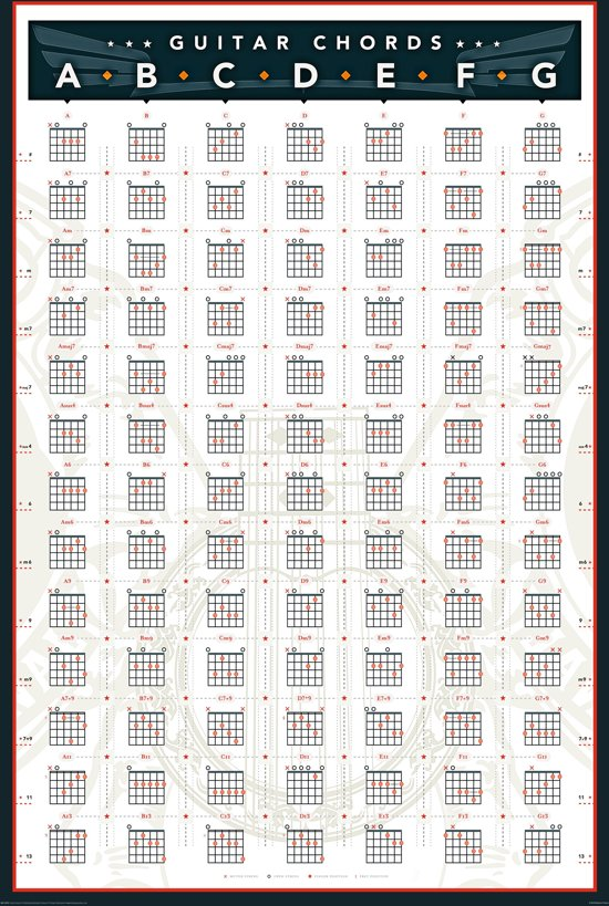 reinders poster guitar chords poster 61 91 5 cm no 13965 wonen. Black Bedroom Furniture Sets. Home Design Ideas