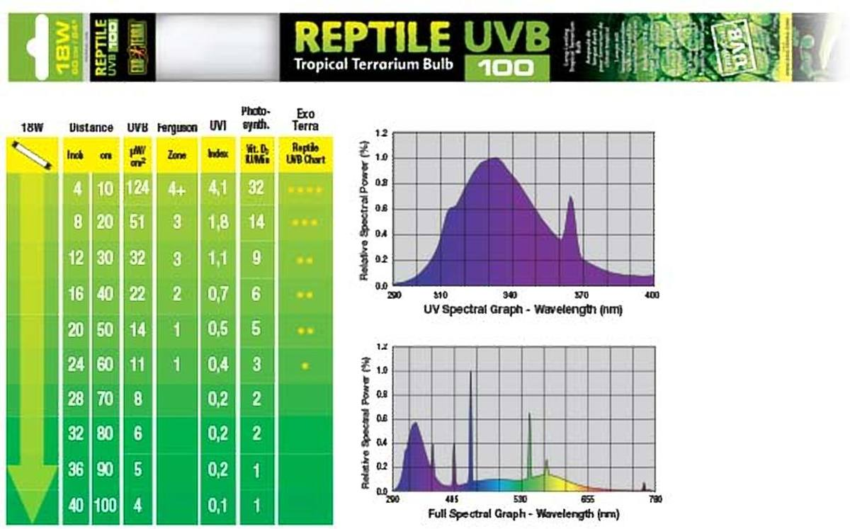 Exo Terra REPTILE UVB100 TROPICAL LAMP 18W - 60CM