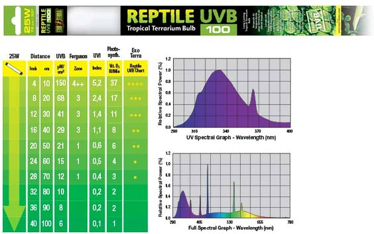 Exo Terra REPTILE UVB100 TROPICAL T8 LAMP 25W - 75CM