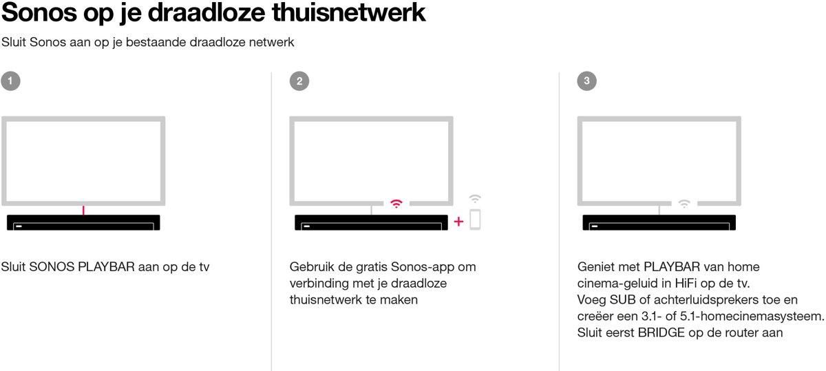 Sonos Playbar Soundbar Zwart