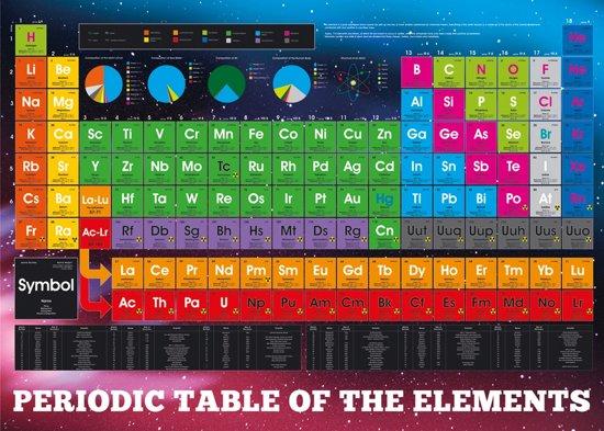 Poster-periodiek systeem-scheikundige elementen- (61x91.5cm)