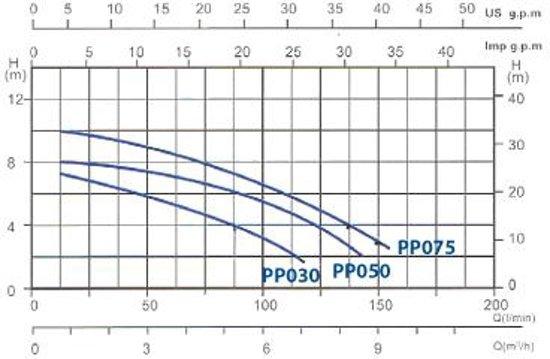 Gre Pomp Met Voorfilter 4 M³/u Zwart 0,33 Cv