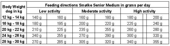 Smolke Senior Medium Brokken - Hondenvoer - 3 kg