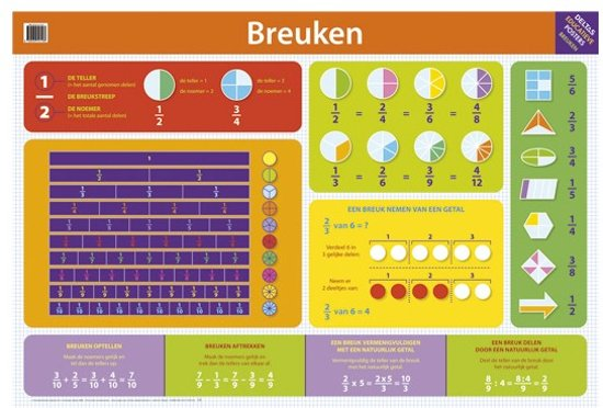 Deltas Educatieve posters - Breuken