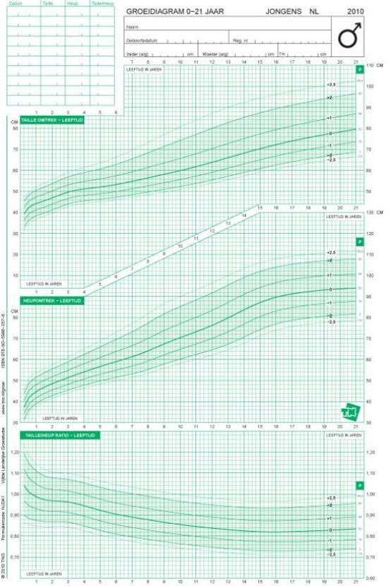 Groeidiagrammen 2010 Nederlandse jongens 1 21 jaar omtrekmaten zithoogte beenlengte