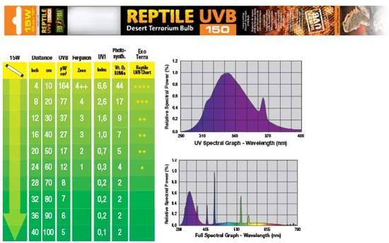 Exo Terra REPTILE UVB150 DESERT WOESTIJNLAMP 15W - 45CM