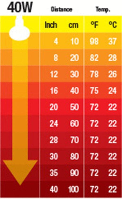 Keramische warmtelamp 40W