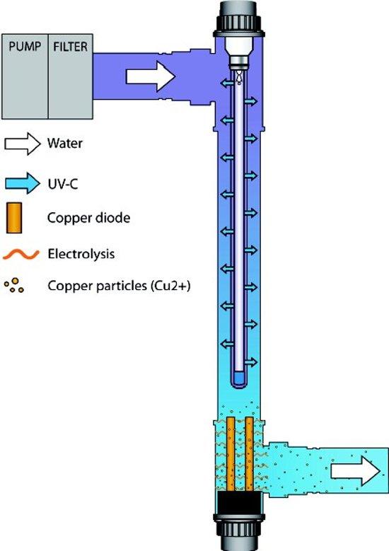 Blue Lagoon UV-C Koper Ionizer 40 Watt