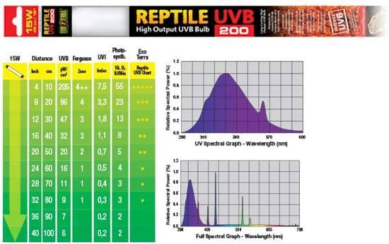 Exo Terra Reptile UVB200 T8 LAMP intense 18W - 60cm