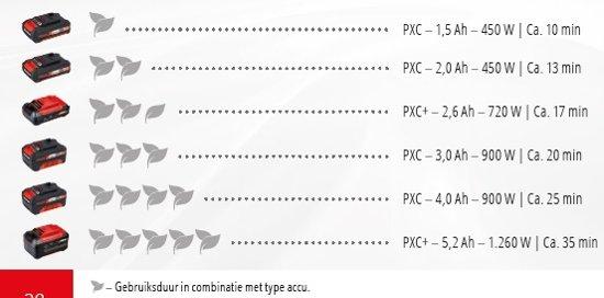 EINHELL Accu Bladblazer/Zuiger GE-CL 36 Li E Solo - Power-X-Change - Koolborstelloos - 36 V - Geïntegreerde hakselfunctie - Zonder accu & lader