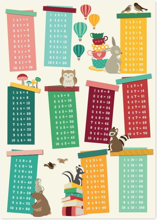 Tafeltjes keersommen poster for Tafels met antwoorden