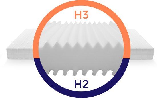Matras - 180x200 - 7 zones - koudschuim - premium tijk - 15 cm hoog - medium & hard
