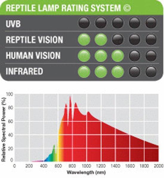 Neodymium Daglichtlamp Sg T10 15W