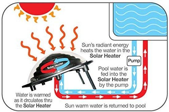 Keops Zonneboiler - Solar Zwembad Verwarming Rond