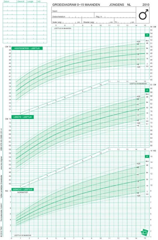 Groeidiagrammen 2010 Nederlandse jongens 0 15 maanden