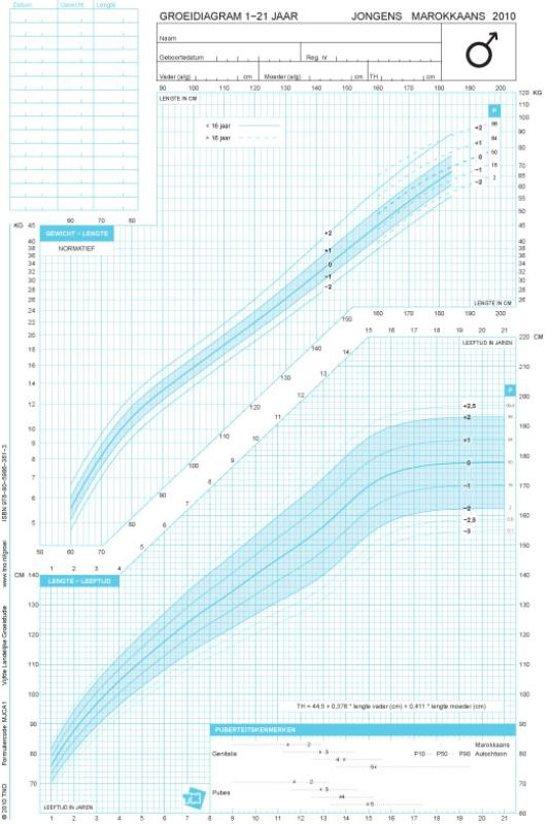 Groeidiagrammen 2010 Marokkaanse afkomst jongens 1 21 jaar