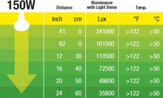 Exo Terra Halogen Basking Spot E27 - 150W - Daylight