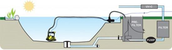 Dolphin Bio slangenset