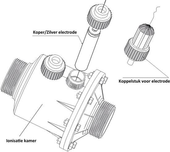 Sugar Valley koppelstuk voor koper/zilver electrode