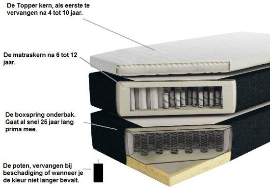 Topdekmatras Kern Vernieuwing Nasa Basic 70x200x2,5