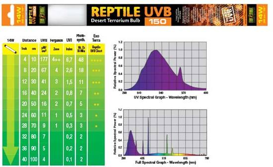 Exo Terra REPTILE UVB150 DESERT/ WOESTIJNLAMP 14W - 38CM