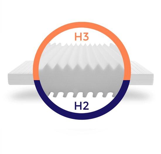Matras - 140x200 - 7 zones - koudschuim - microvezel tijk - 15 cm hoog - medium & hard