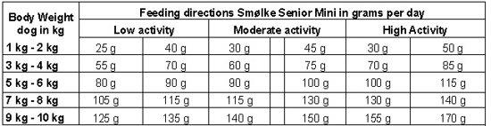 Smolke Senior Mini - Kip - Hondenvoer - 3 kg