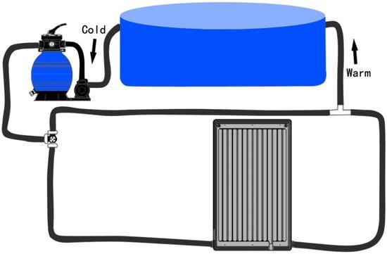 Zwembadverwarming op zonne-energie PE