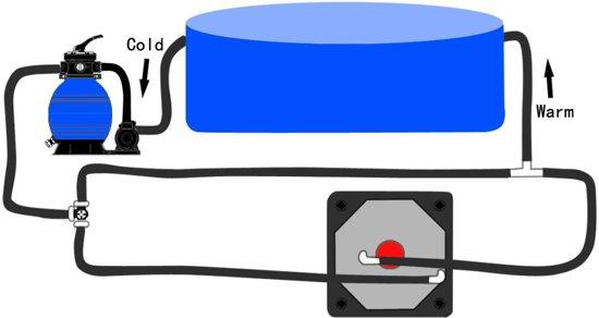 By-pass kit voor zonnecollectoren zwembad