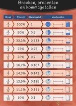Leerkrachtshop   Poster breuken, procenten en kommagetallen A2