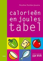 Calorieentabel / Joulestabel