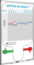 Full Colour planbord, Softline profiel, How are we doing NL-90x60 cm